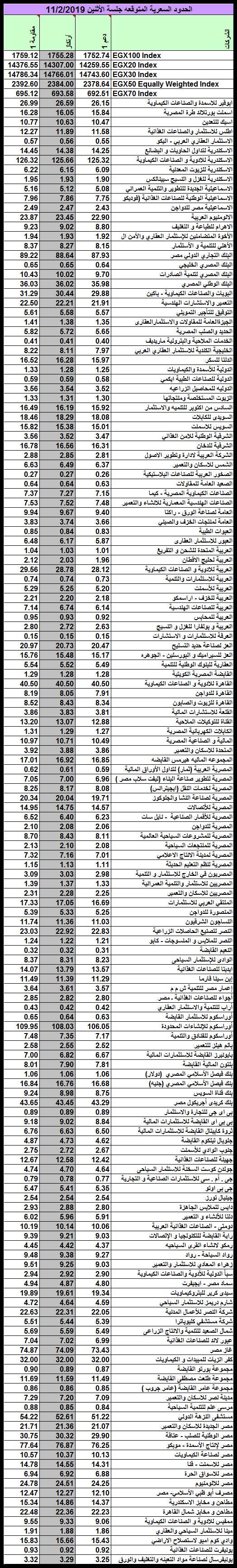 الحدود السعرية المتوقعه جلسة الأثنين 11/2/2019 نادي خبراء المال