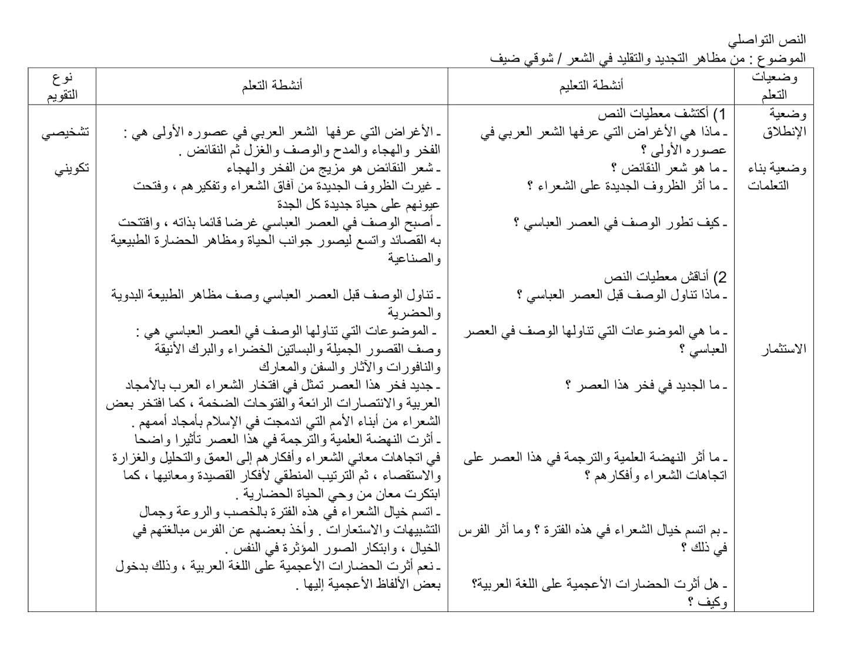 من مظاهر التجديد والتقليد في الشعر 2 ثانوي